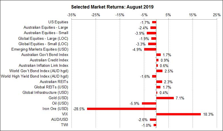 August 2019 Economic Snapshot